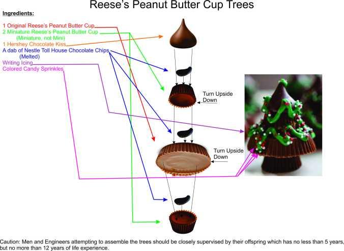 Reese Trees